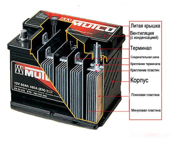 akkumuljatory-avtomobilnye-gelevye-2