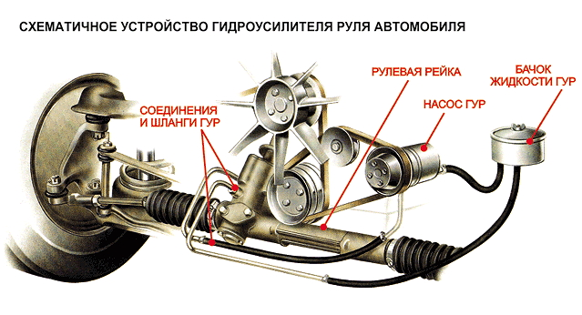 remont-gidrousilitelja-rulja-gur-svoimi-rukami-1